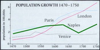 a population growth chart of major European cities between 1470 and 1750