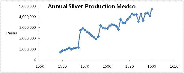 a chart of annual silver production in Mexico between 1550 and 1600 showing a fivefold increase